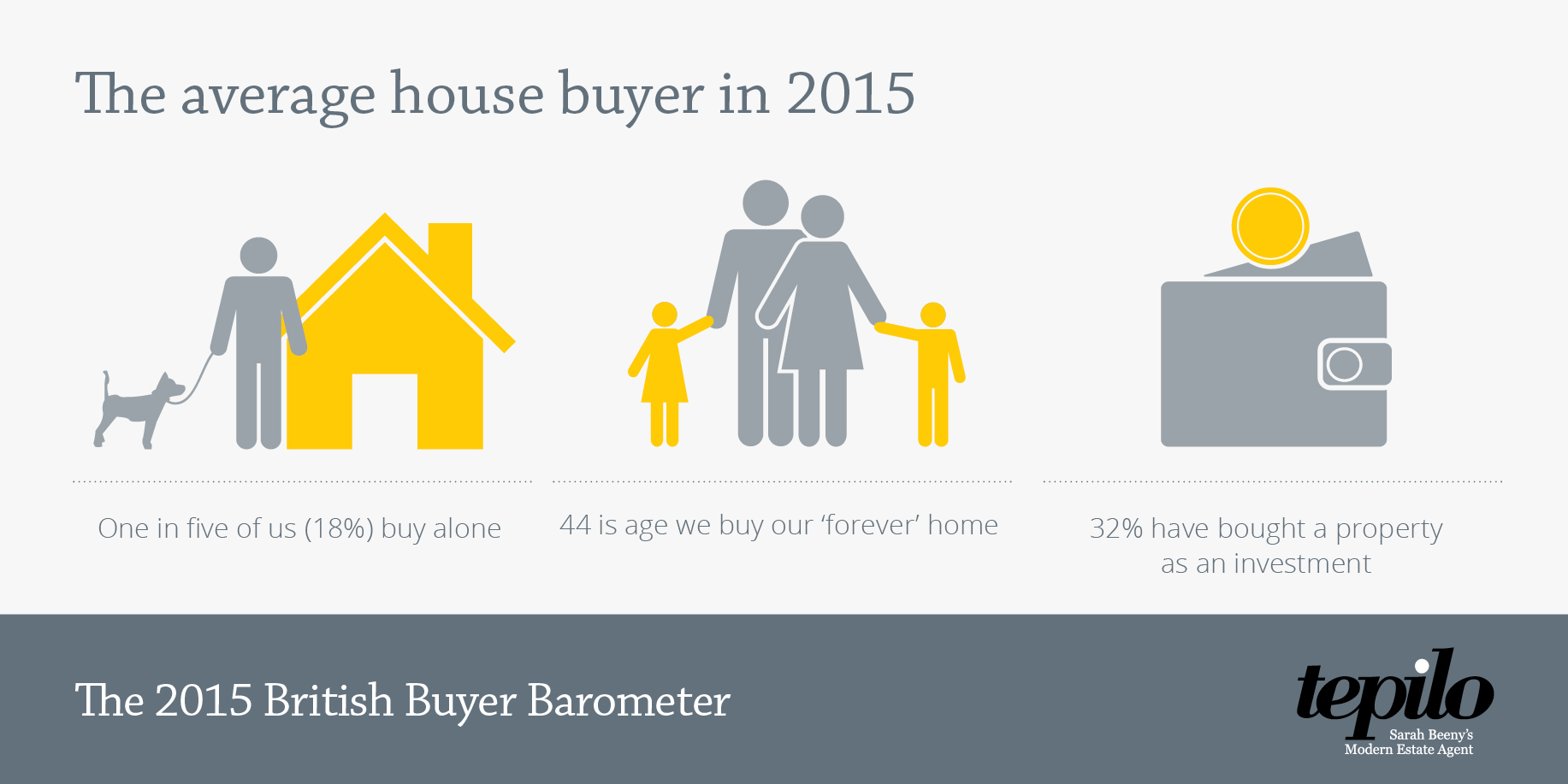 buyer barometer
